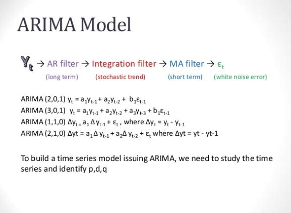 ARIMA 流程示意图